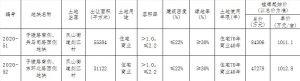 中泰和瑞7.07億元競得寧波餘姚1宗商住用地 溢價率49.71%_北部新古典家具推薦