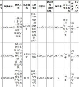 江西九江1.86億元出讓2宗地塊 金科7125.02萬元競得1宗_家具批發